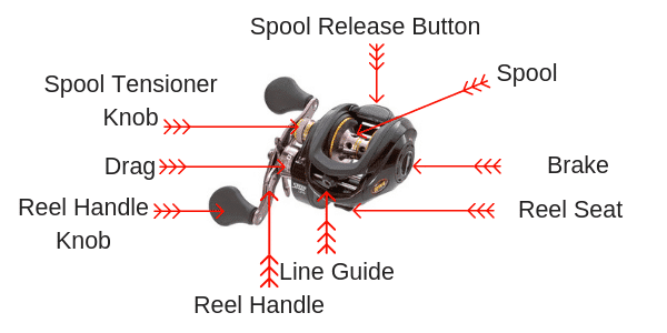 all parts of baitcaster reels